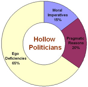 Hollow Politicians