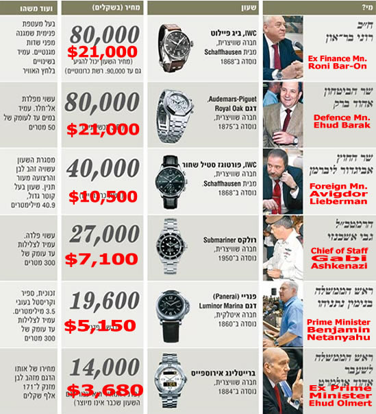 Top 6 Watches in Israeli politics